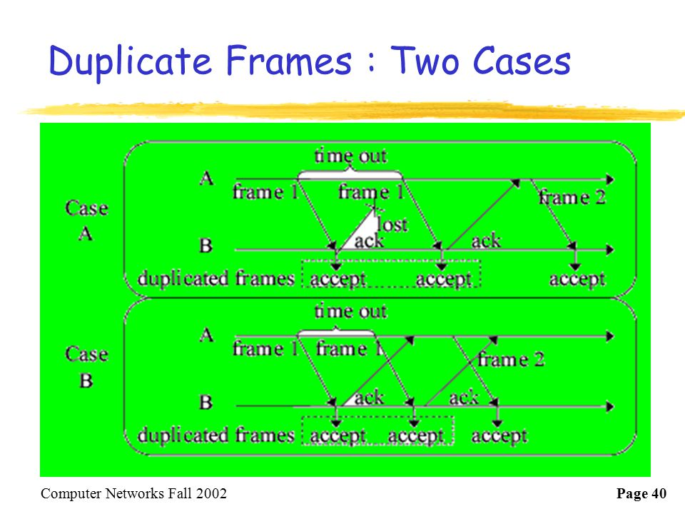 Duplicate Frames : Two Cases