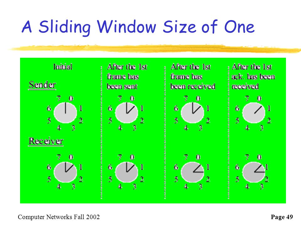 A Sliding Window Size of One