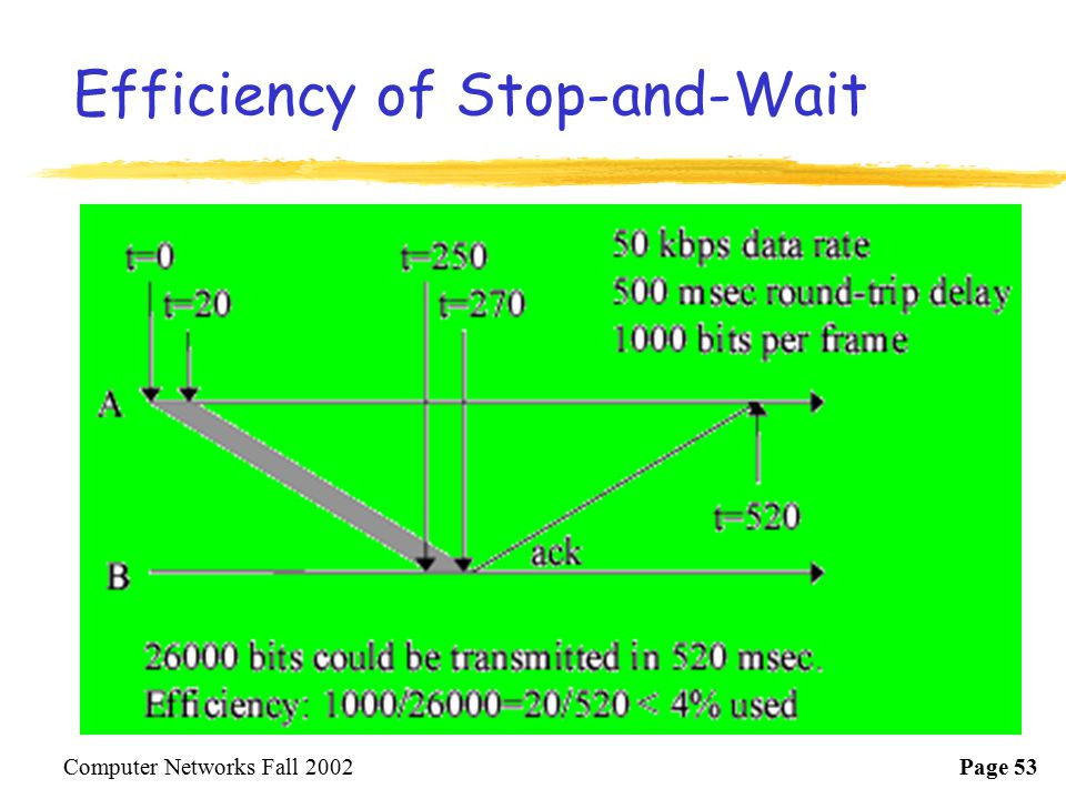 Efficiency of Stop-and-Wait