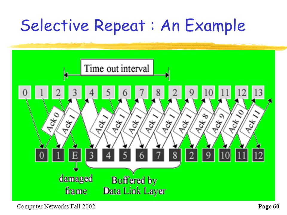 Selective Repeat : An Example