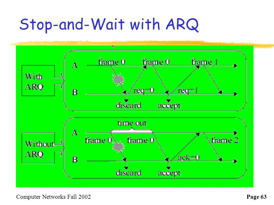 Stop-and-Wait with ARQ