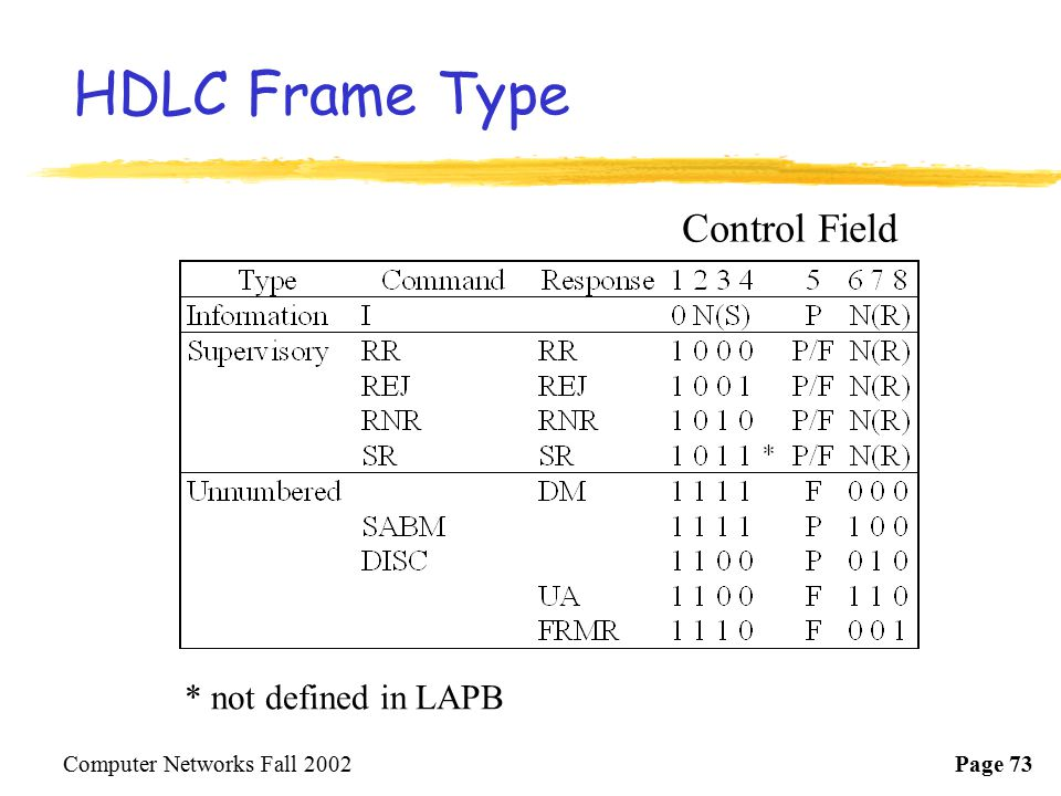 HDLC Frame Type Control Field * not defined in LAPB