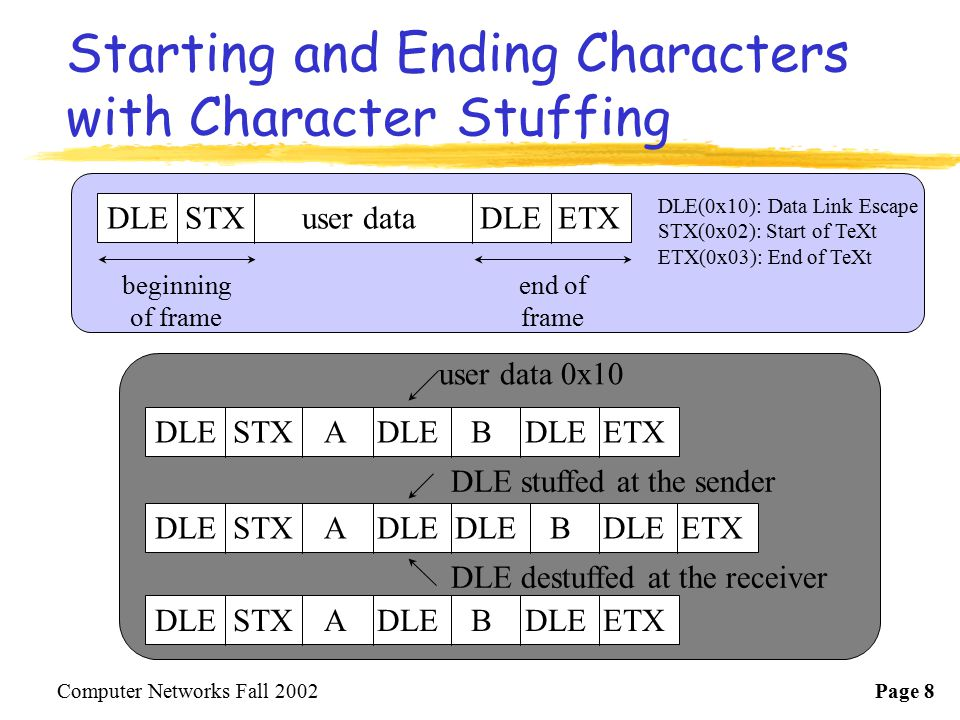 Starting and Ending Characters with Character Stuffing