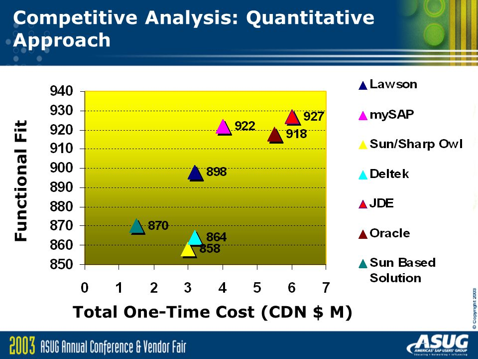 Competitive Analysis: Quantitative Approach