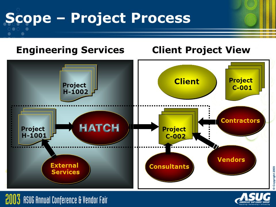 Scope – Project Process