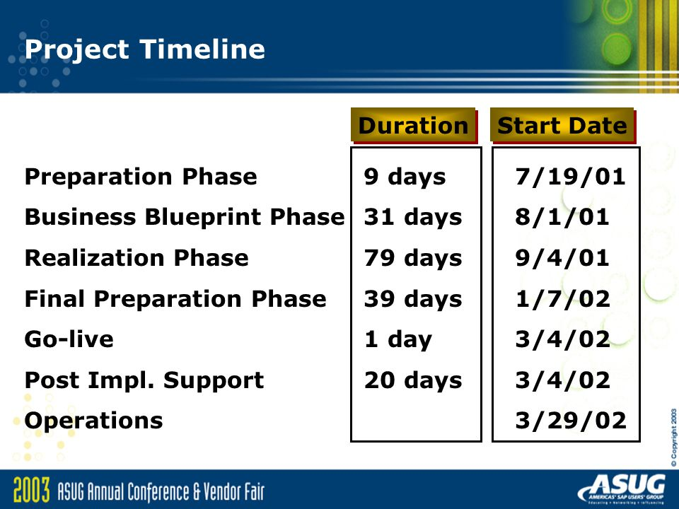 Project Timeline Duration Start Date Preparation Phase 9 days 7/19/01