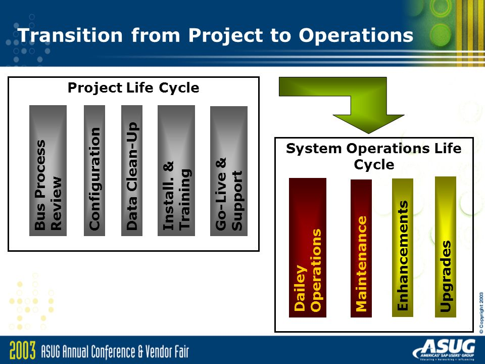 System Operations Life Cycle