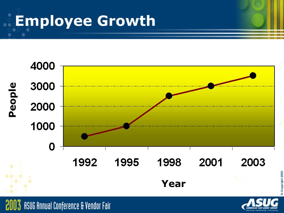 Employee Growth People Year