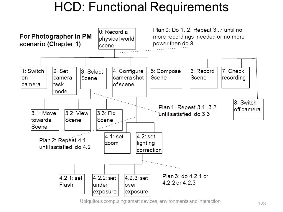 HCD: Functional Requirements