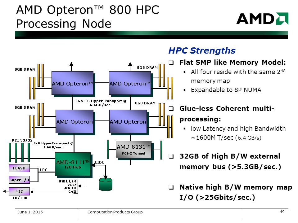 AMD 8131 HYPERTRANSPORT IOAPIC CONTROLLER DRIVER DOWNLOAD