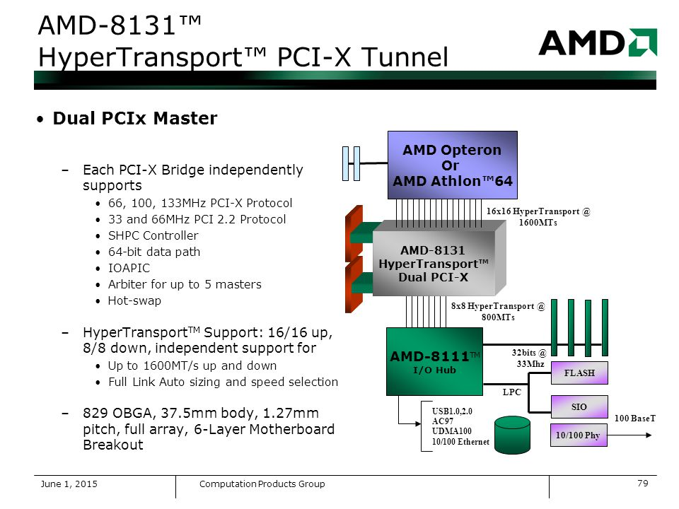AMD-8131 HYPERTRANSPORT PCI-X TUNNEL DRIVERS FOR WINDOWS XP