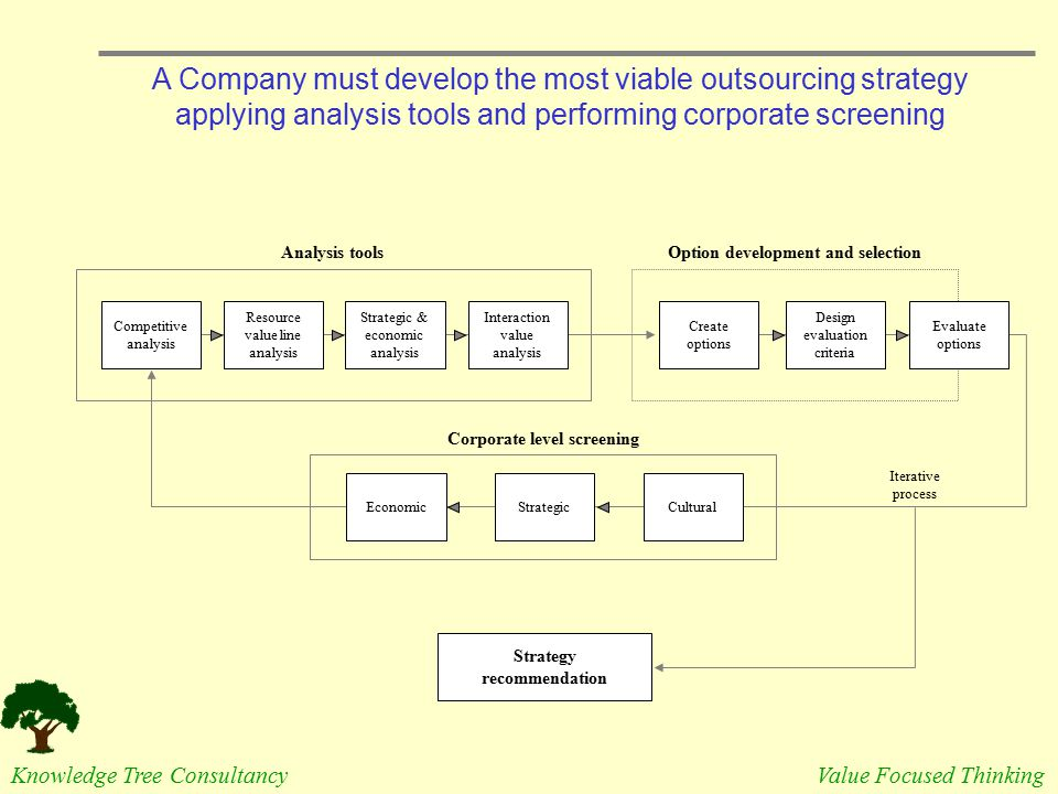 Option development and selection Corporate level screening