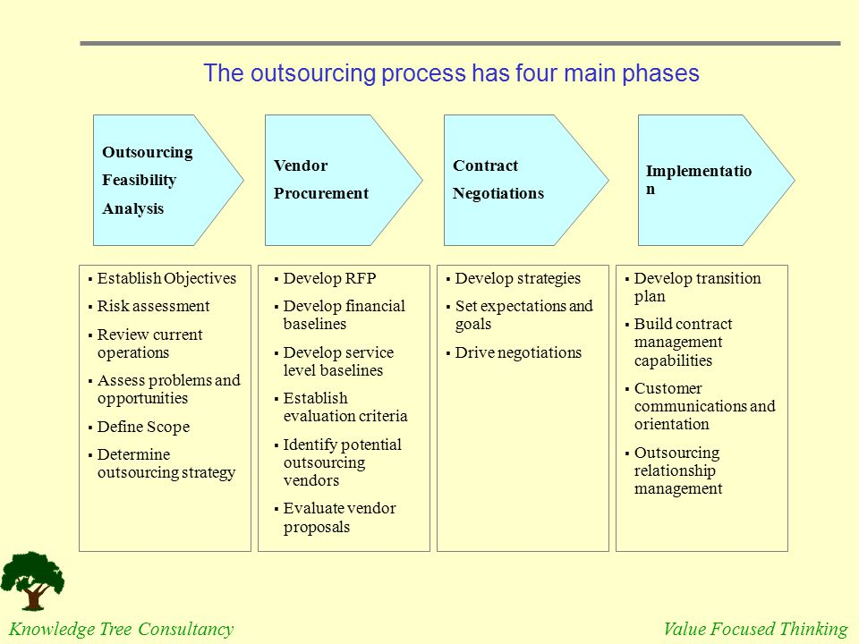 The outsourcing process has four main phases