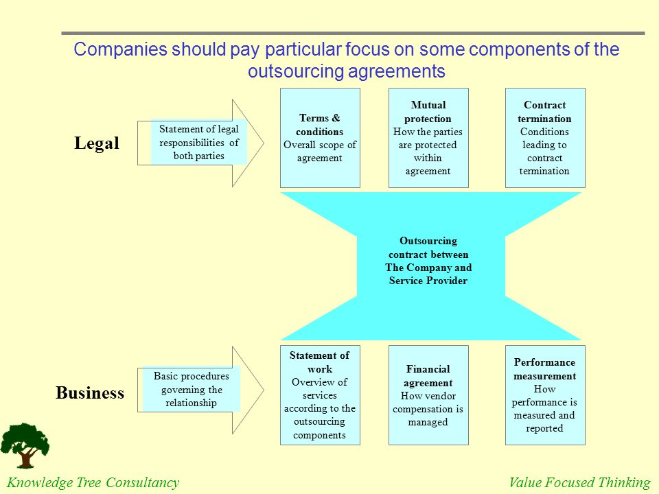 Companies should pay particular focus on some components of the outsourcing agreements