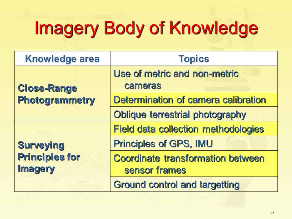 68 Imagery Body Of Knowledge Area Topics Close Range Photogrammetry
