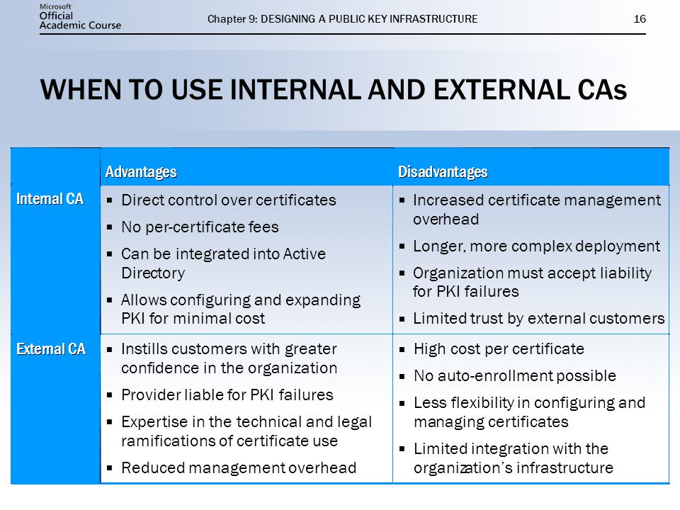 WHEN TO USE INTERNAL AND EXTERNAL CAs