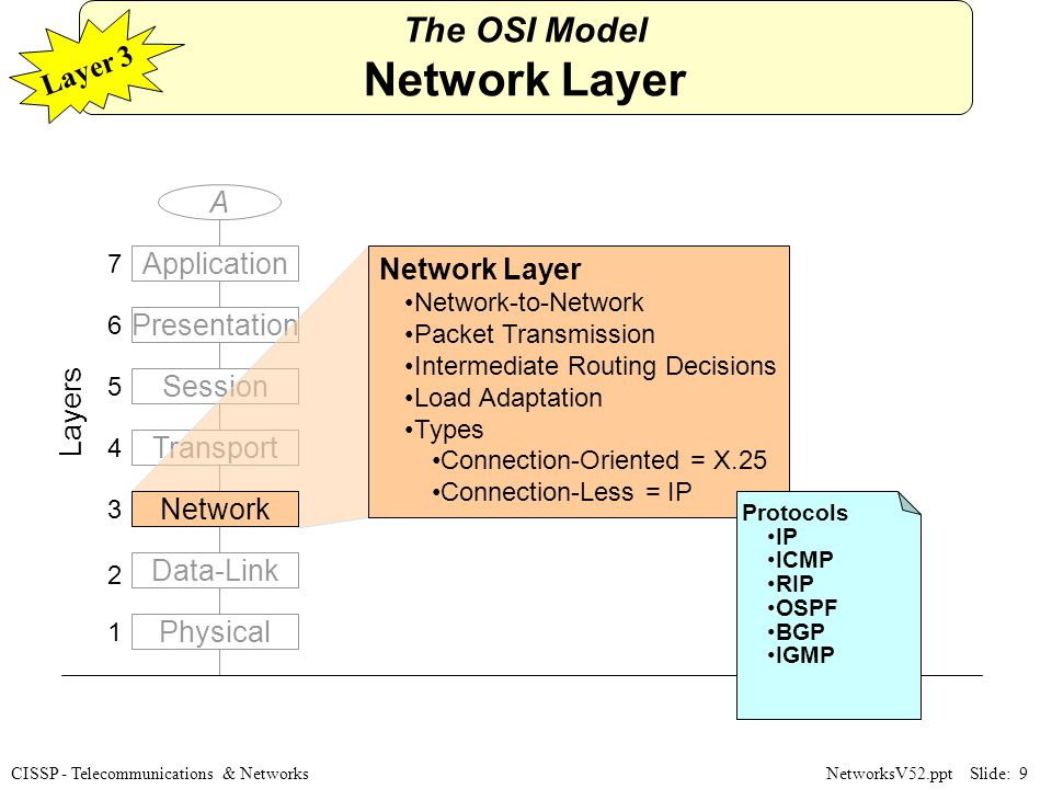 Telecommunications and Network Security - ppt download