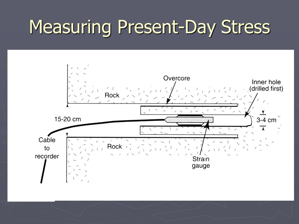 Measuring Present-Day Stress