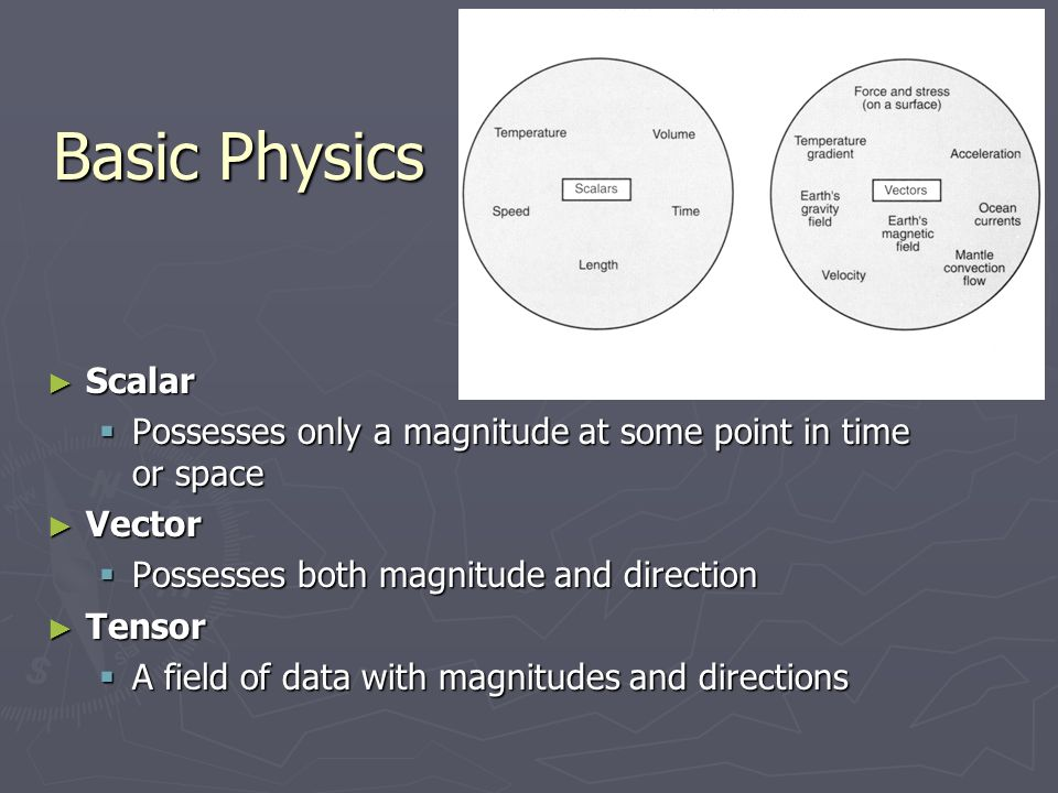 Basic Physics Scalar. Possesses only a magnitude at some point in time or space. Vector. Possesses both magnitude and direction.