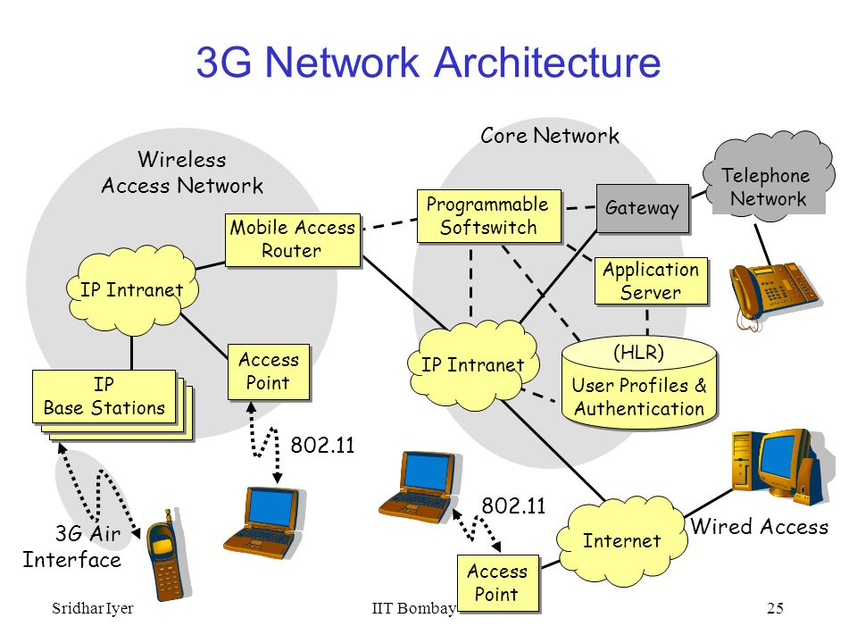Mobile Internet Wireless Network Architectures And Applications
