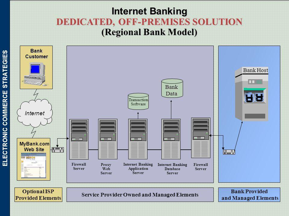 INTERNET BANKING & ONLINE FINANCIAL SERVICES: - ppt download