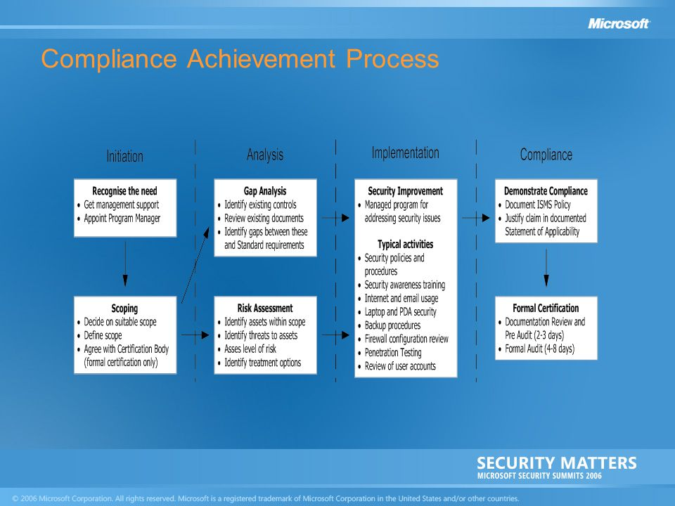 Compliance Achievement Process