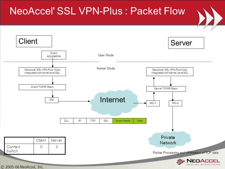 Vpn ssl Download Securepoint