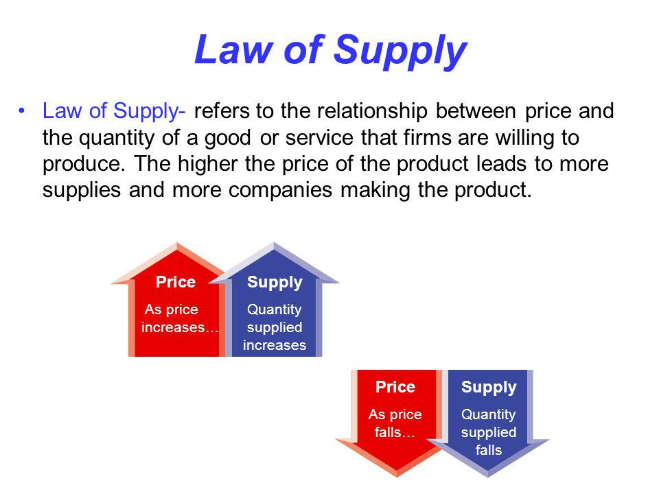 Law of Supply MICROECONOMICS SSEMI2 - ppt video online download