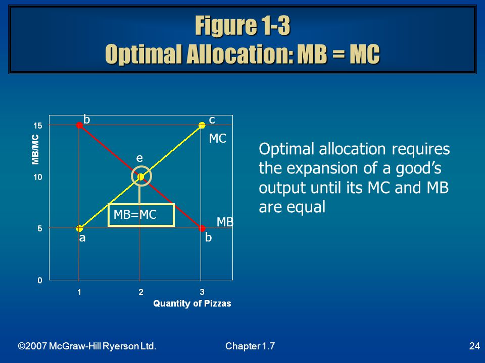 Figure 1-3 Optimal Allocation: MB = MC