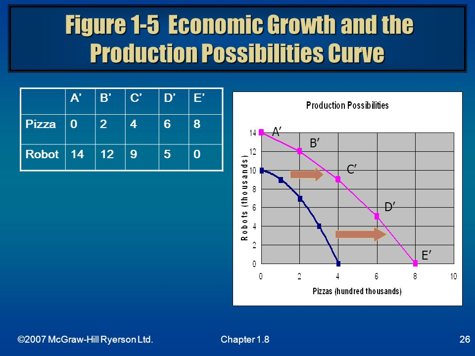 Figure 1-5 Economic Growth and the Production Possibilities Curve