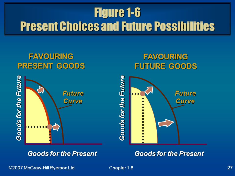 Figure 1-6 Present Choices and Future Possibilities