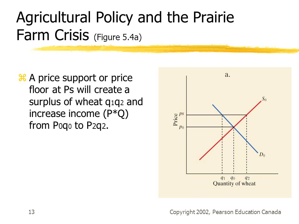 Agricultural Policy and the Prairie Farm Crisis (Figure 5.4a)