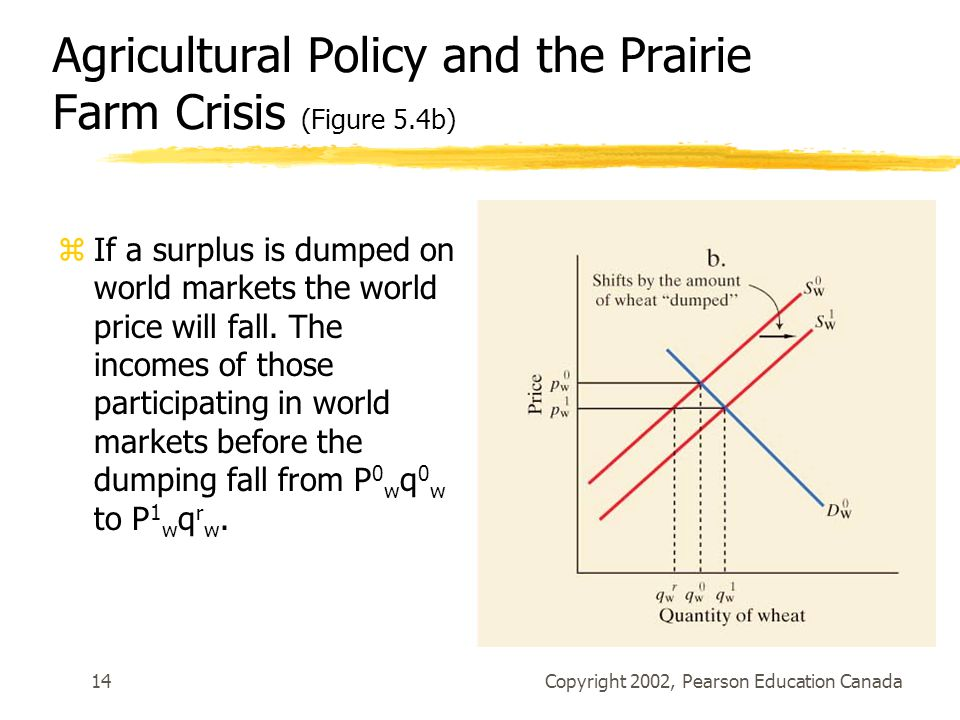 Agricultural Policy and the Prairie Farm Crisis (Figure 5.4b)