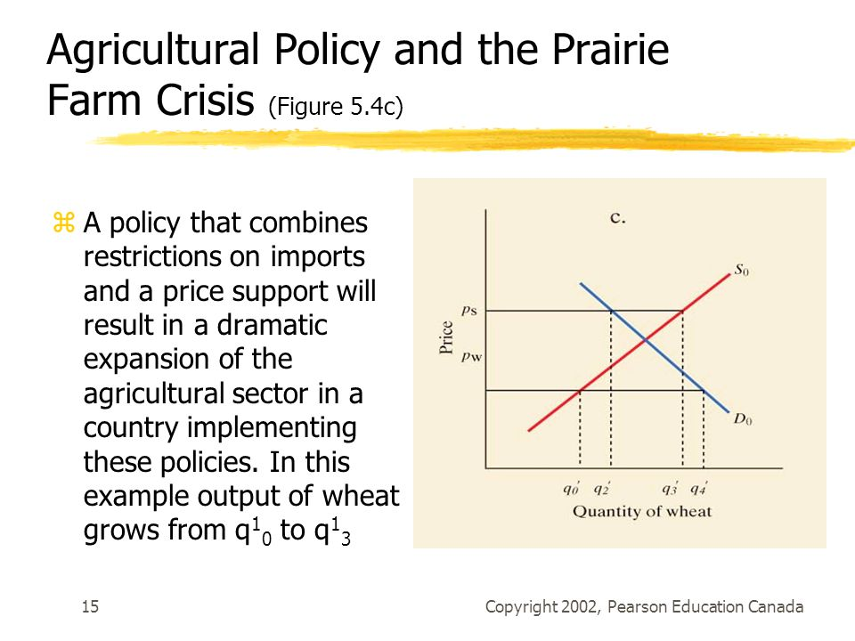Agricultural Policy and the Prairie Farm Crisis (Figure 5.4c)