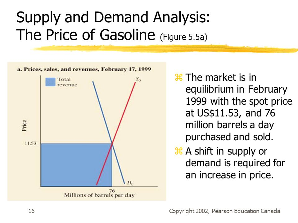Supply and Demand Analysis: The Price of Gasoline (Figure 5.5a)