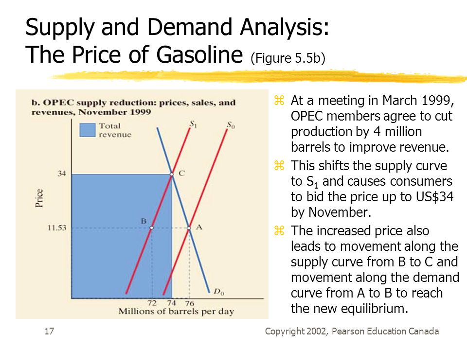 Supply and Demand Analysis: The Price of Gasoline (Figure 5.5b)
