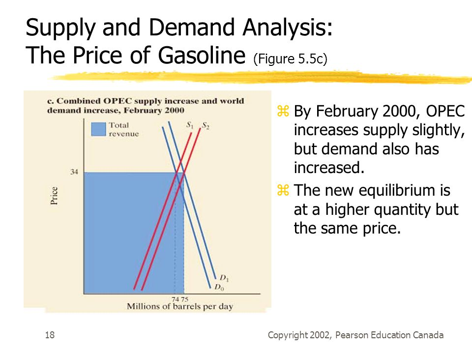 Supply and Demand Analysis: The Price of Gasoline (Figure 5.5c)
