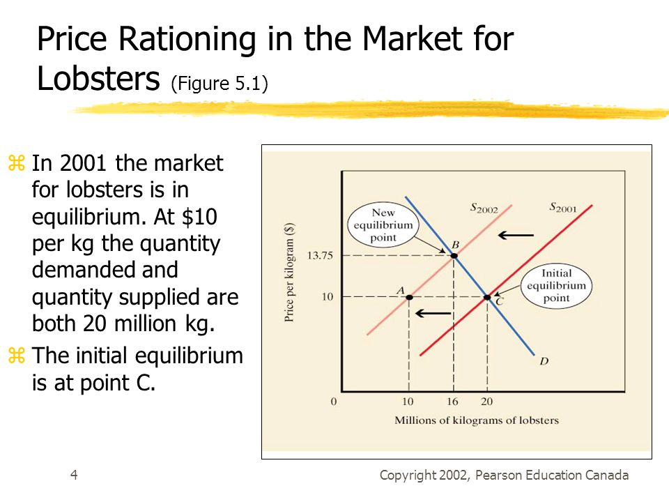 Price Rationing in the Market for Lobsters (Figure 5.1)