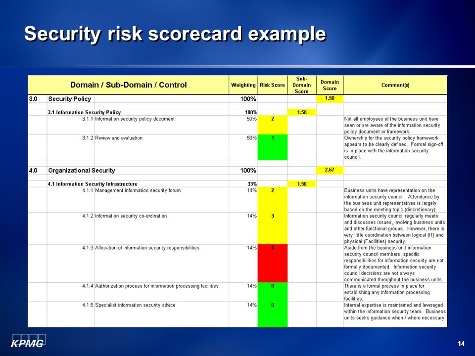 security scorecard organisation analysis Security scorecard is a third party security system that helps to predict insights risks it is very important for the organization or in person to protect their data from the computer database security scorecard is used to discover posture of security for any third party business partners or a single vendor.