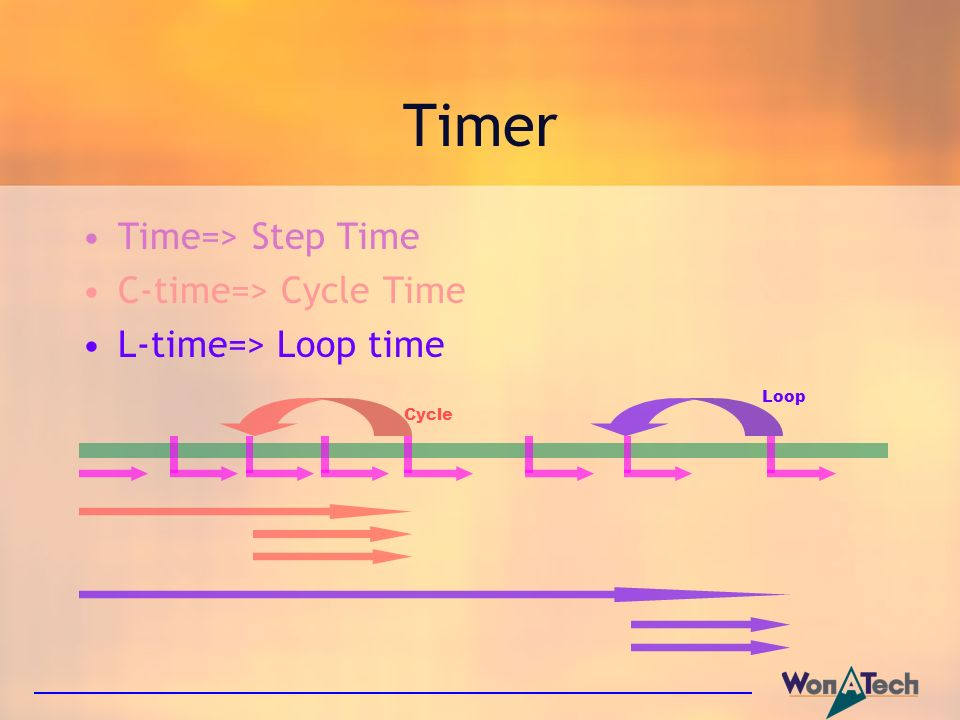Timer Time=> Step Time C-time=> Cycle Time L-time=> Loop time