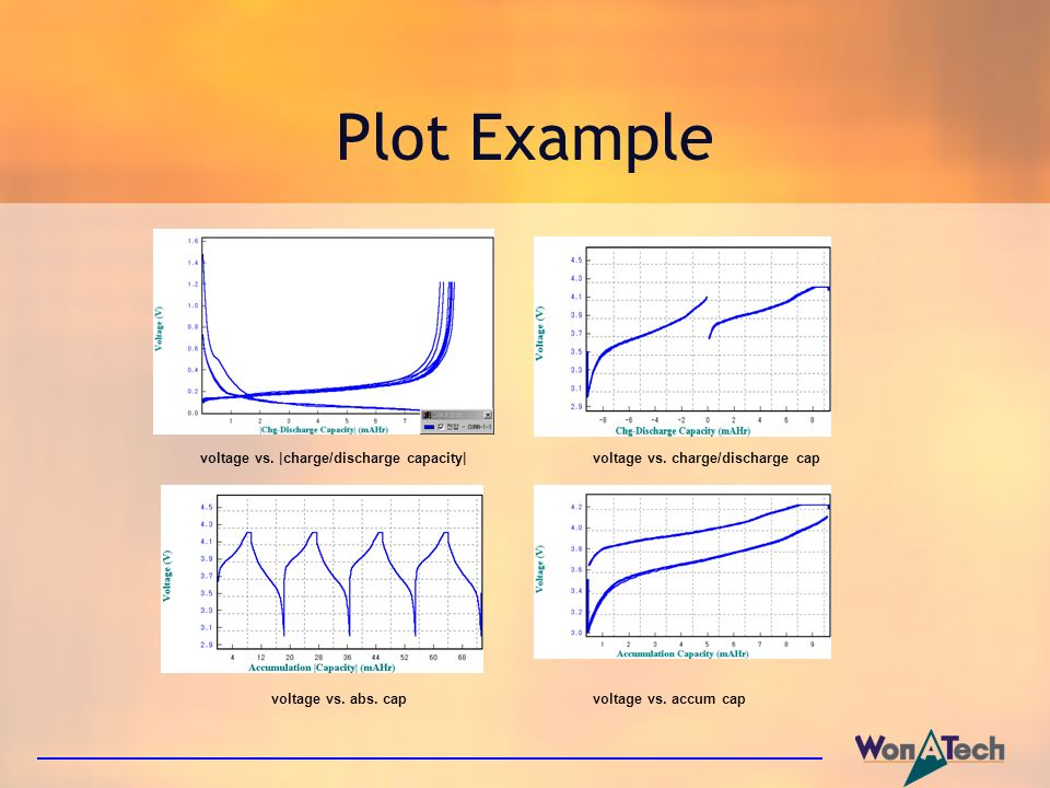 Plot Example voltage vs. |charge/discharge capacity| voltage vs. charge/discharge cap.