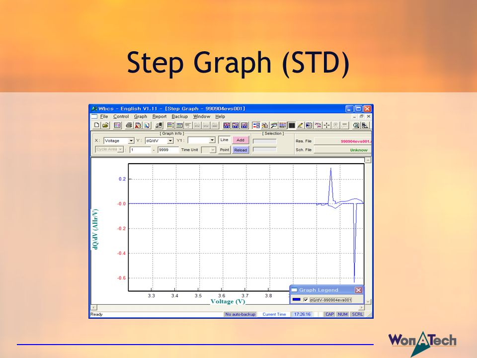 Step Graph (STD)