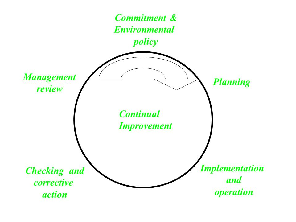 Commitment & Environmental. policy. Management. review. Planning. Continual. Improvement. Implementation.
