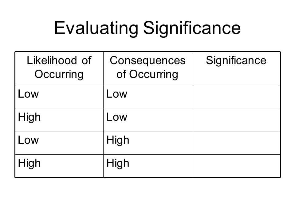 Evaluating Significance