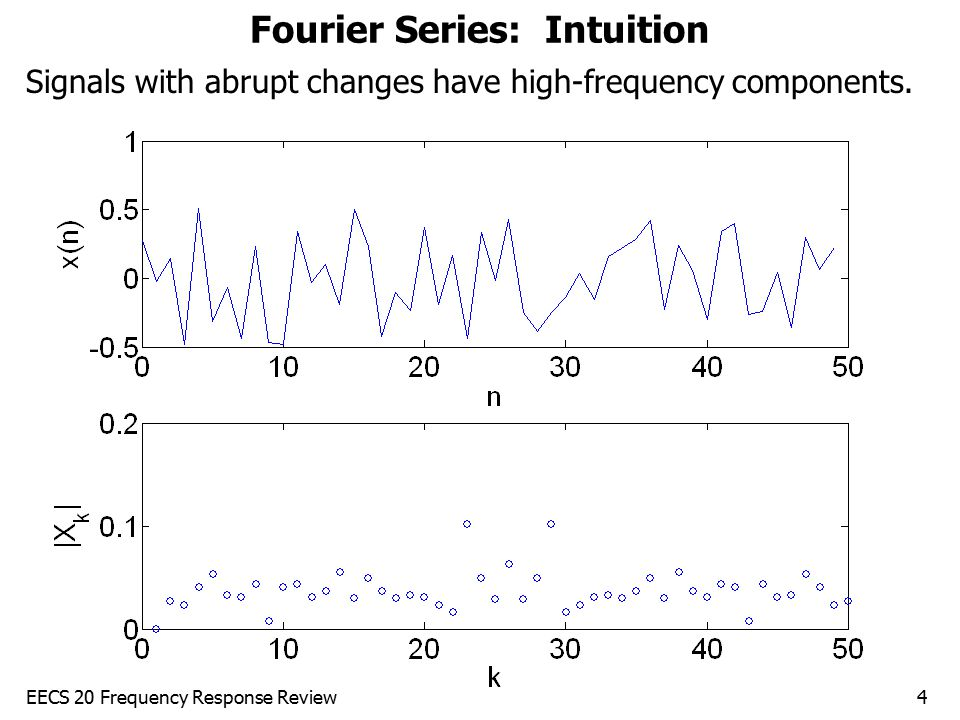 Fourier Series: Intuition