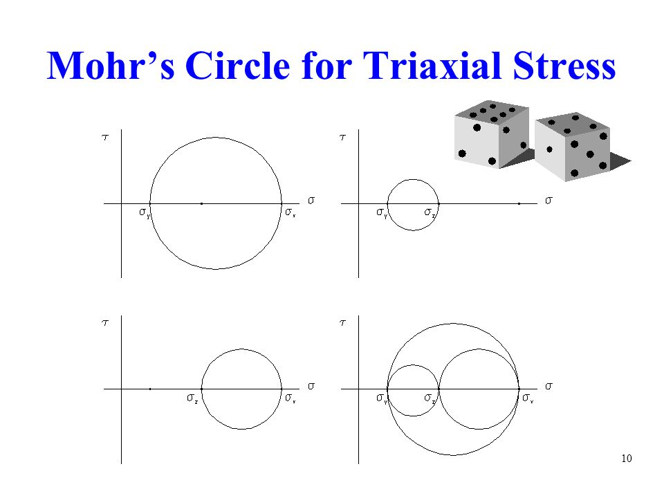 Mohr's Circle for Triaxial Stress