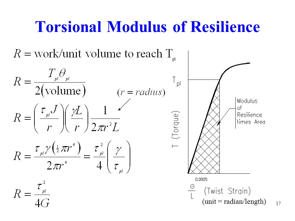 Torsional Modulus of Resilience