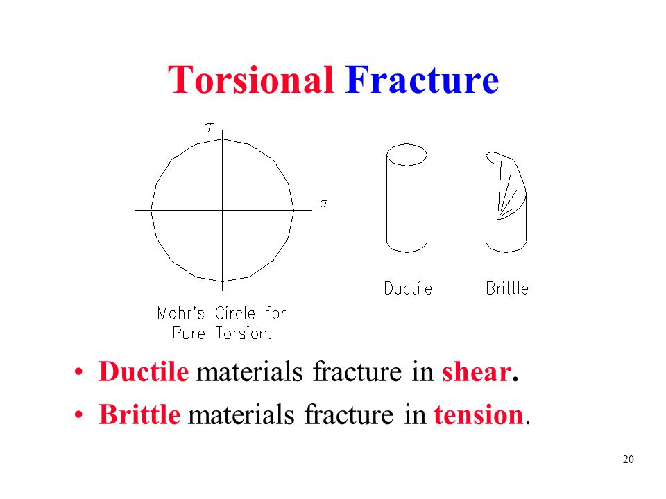 Torsional Fracture Ductile materials fracture in shear.