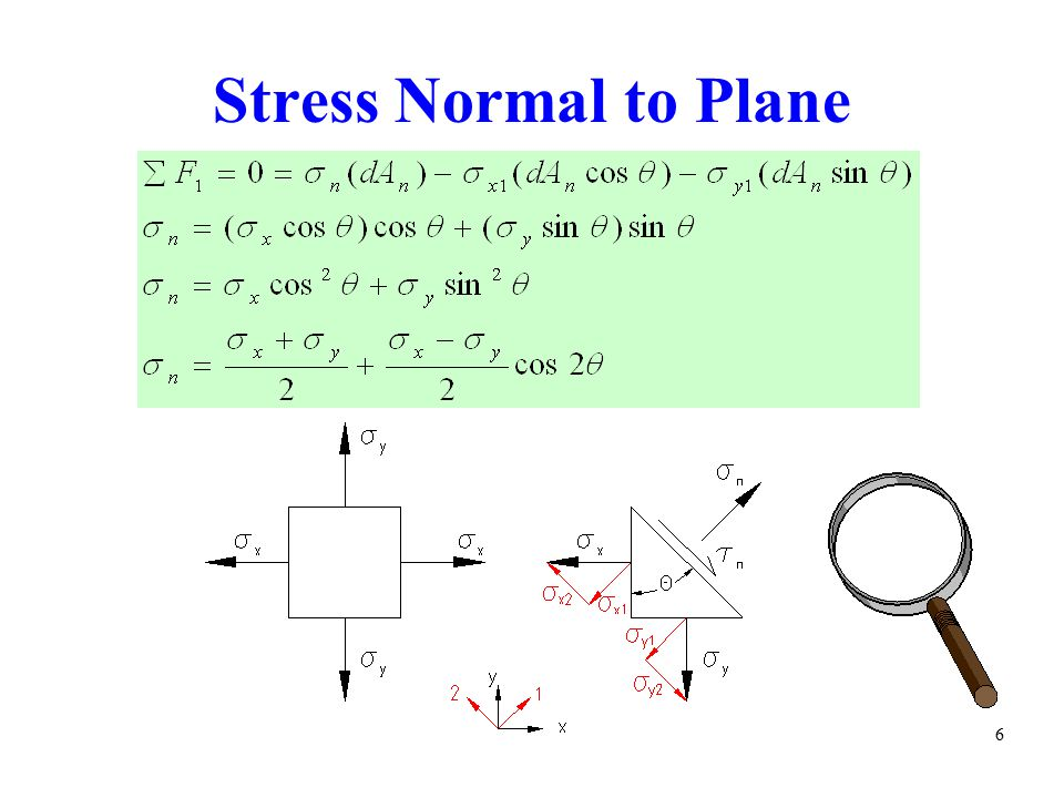 Stress Normal to Plane 6