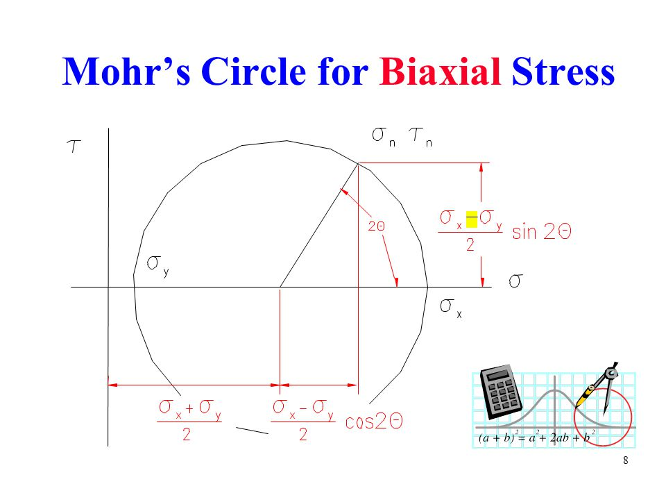 Mohr's Circle for Biaxial Stress